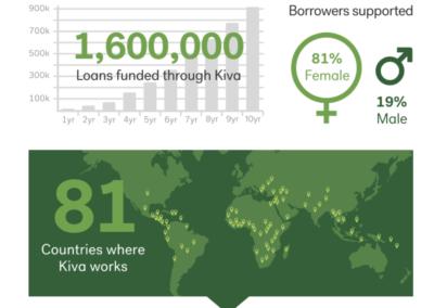 Kiva Impact Rotary